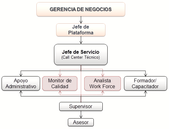 Como crecer un call center